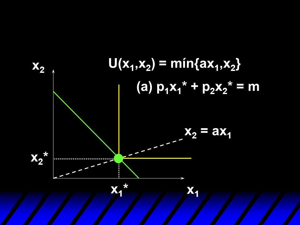 x1x1 x2x2 U(x 1,x 2 ) = mín{ax 1,x 2 } x 2 = ax 1 x1*x1* x2*x2* (a) p 1 x 1 * + p 2 x 2 * = m