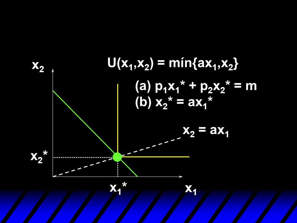 x1x1 x2x2 U(x 1,x 2 ) = mín{ax 1,x 2 } x 2 = ax 1 x1*x1* x2*x2* (a) p 1 x 1 * + p 2 x 2 * = m (b) x 2 * = ax 1 *