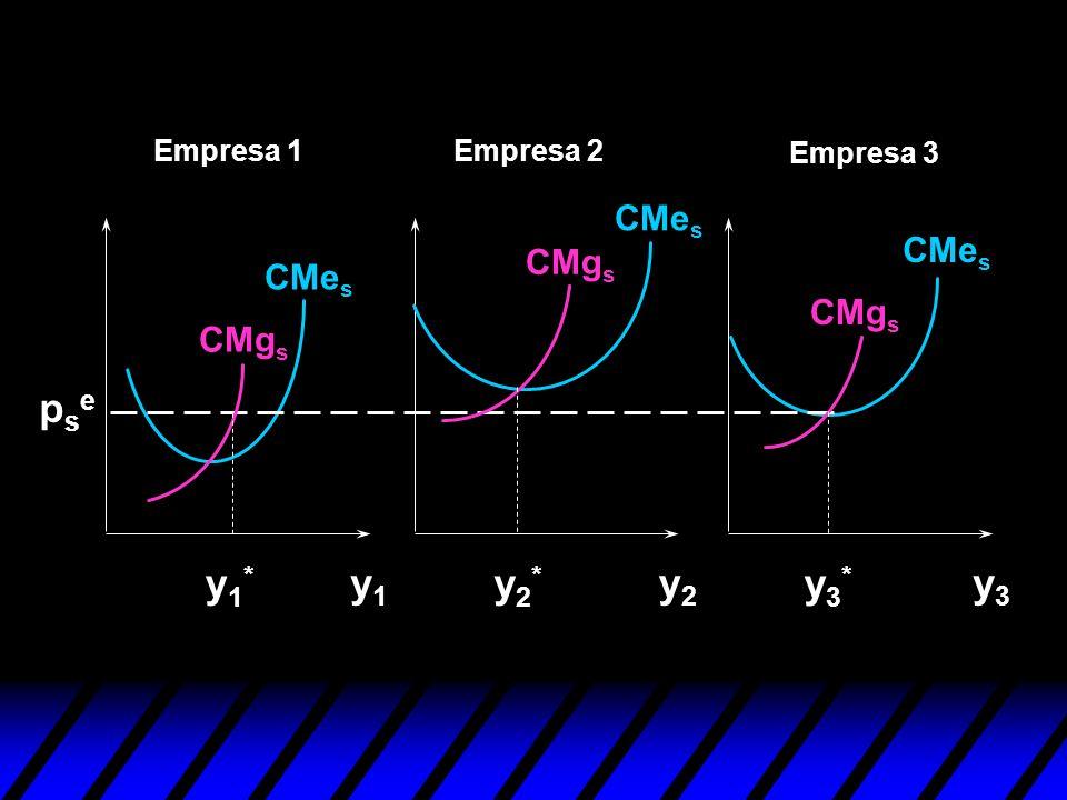 y1y1 y2y2 y3y3 CMe s CMg s y1*y1* y2*y2* y3*y3* psepse Empresa 1Empresa 2 Empresa 3