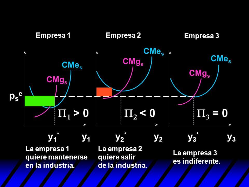y1y1 y2y2 y3y3 y1*y1* y2*y2* y3*y3* psepse La empresa 1 quiere mantenerse en la industria. La empresa 2 quiere salir de la industria. La empresa 3 es