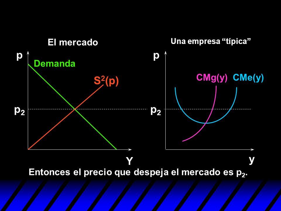 y pp Y p2p2 p2p2 Entonces el precio que despeja el mercado es p 2. S 2 (p) Demanda CMe(y)CMg(y) Una empresa típica El mercado