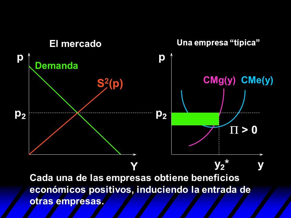 y pp Y p2p2 p2p2 y2*y2* > 0 Cada una de las empresas obtiene beneficios económicos positivos, induciendo la entrada de otras empresas. S 2 (p) Demanda