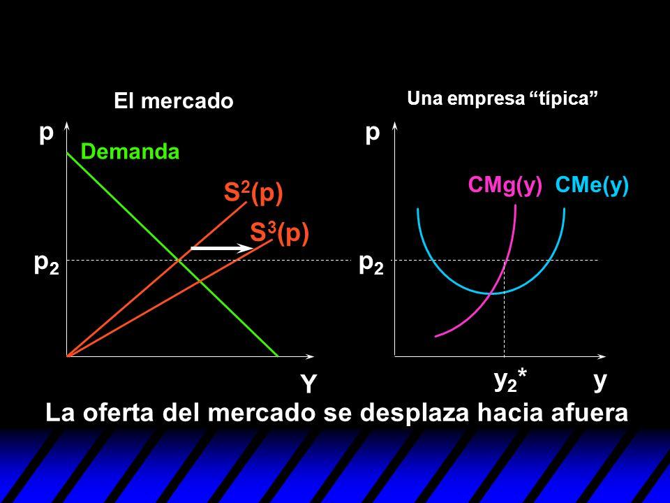 S 3 (p) y pp Y p2p2 p2p2 La oferta del mercado se desplaza hacia afuera y2*y2* S 2 (p) Demanda CMe(y)CMg(y) Una empresa típica El mercado