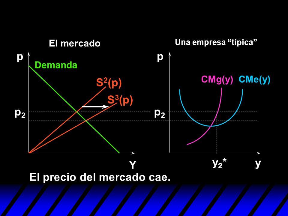 y pp Y p2p2 p2p2 El precio del mercado cae. y2*y2* S 3 (p) S 2 (p) Demanda CMe(y)CMg(y) Una empresa típica El mercado