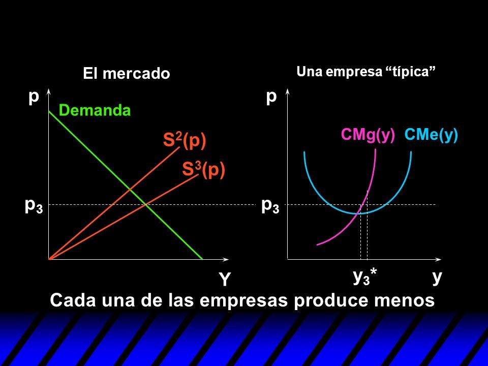 y pp Y p3p3 Cada una de las empresas produce menos y3*y3* p3p3 S 3 (p) S 2 (p) Demanda CMe(y)CMg(y) Una empresa típica El mercado