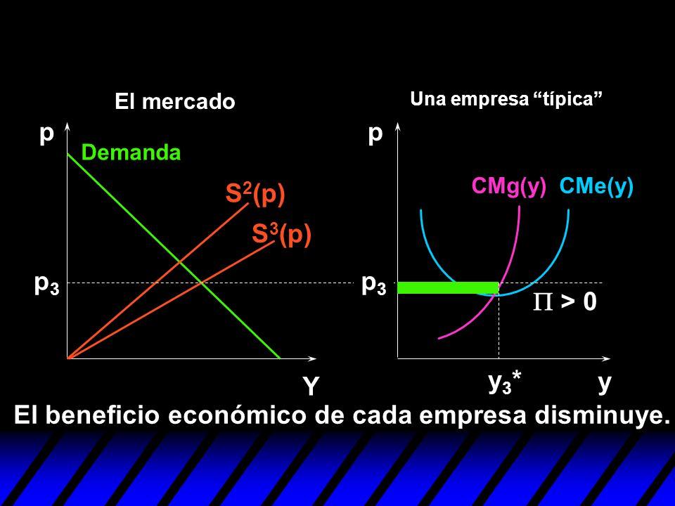 y pp Y p3p3 El beneficio económico de cada empresa disminuye. y3*y3* p3p3 > 0 S 3 (p) S 2 (p) Demanda CMe(y)CMg(y) Una empresa típica El mercado