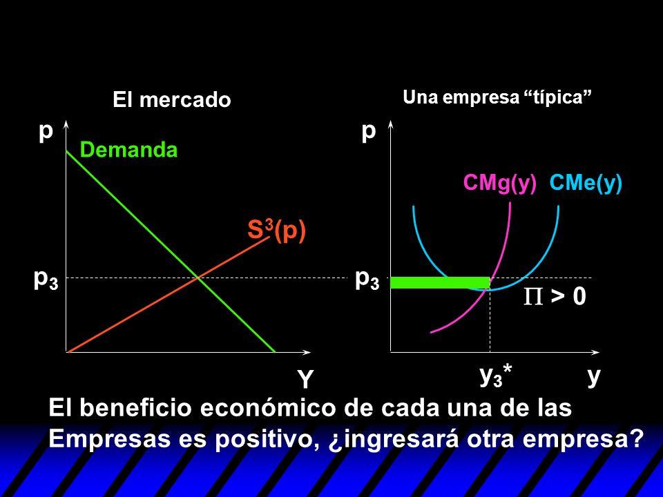 S 3 (p) y pp Y p3p3 El beneficio económico de cada una de las Empresas es positivo, ¿ingresará otra empresa? y3*y3* p3p3 > 0 Demanda CMe(y)CMg(y) Una