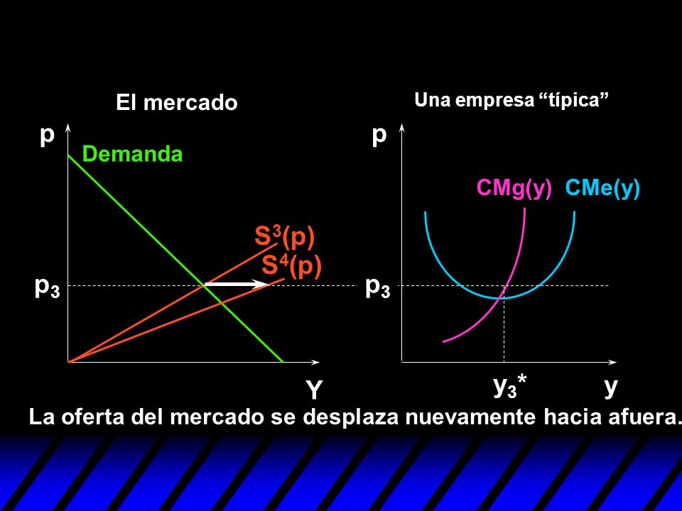 S 4 (p) S 3 (p) y pp Y p3p3 La oferta del mercado se desplaza nuevamente hacia afuera. y3*y3* p3p3 Demanda CMe(y)CMg(y) Una empresa típica El mercado