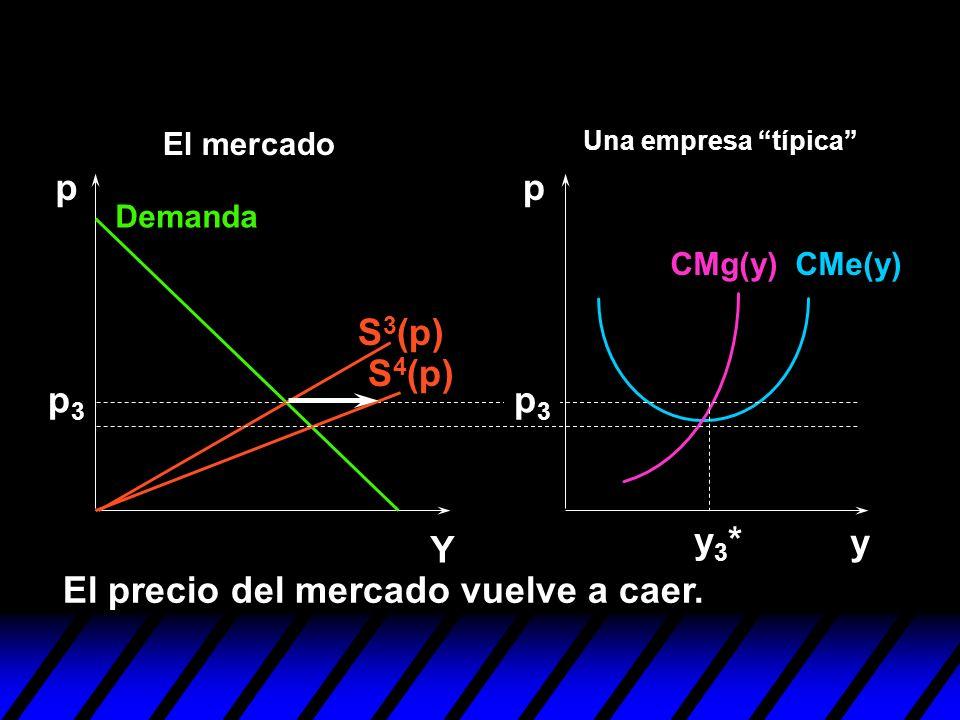 S 4 (p) S 3 (p) y pp Y p3p3 El precio del mercado vuelve a caer. y3*y3* p3p3 Demanda CMe(y)CMg(y) Una empresa típica El mercado