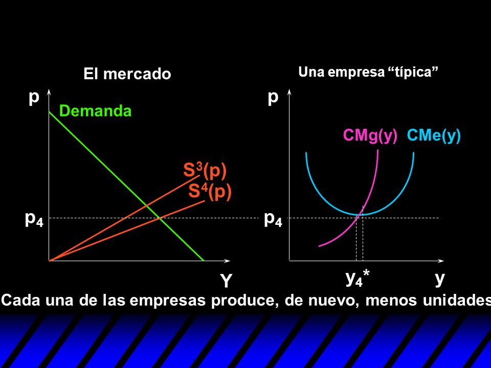 S 4 (p) S 3 (p) y pp Y p4p4 Cada una de las empresas produce, de nuevo, menos unidades. y4*y4* p4p4 Demanda CMe(y)CMg(y) Una empresa típica El mercado