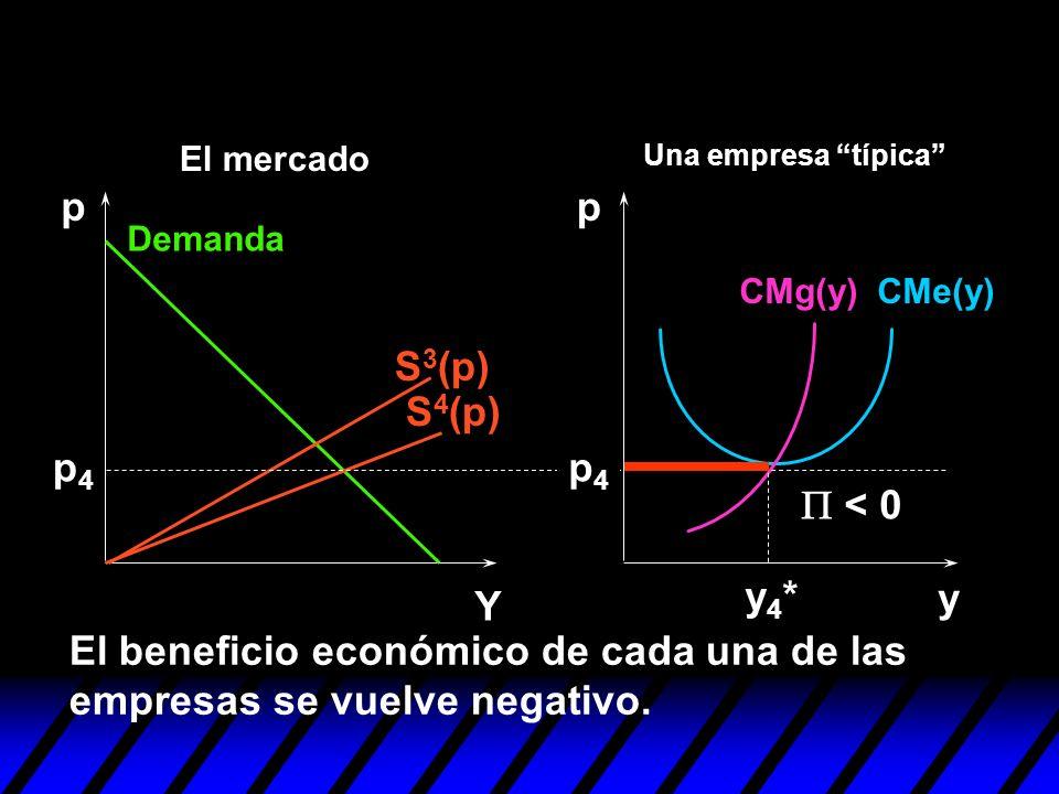 S 4 (p) S 3 (p) y pp Y p4p4 El beneficio económico de cada una de las empresas se vuelve negativo. y4*y4* < 0 p4p4 Demanda CMe(y)CMg(y) Una empresa tí
