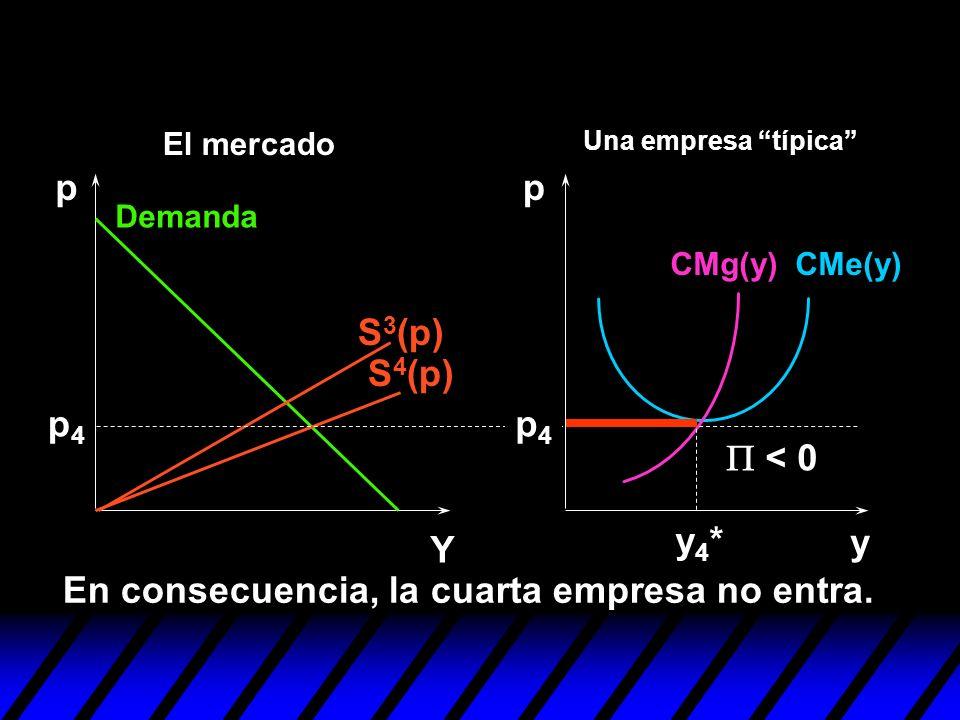 S 4 (p) S 3 (p) y pp Y p4p4 En consecuencia, la cuarta empresa no entra. y4*y4* < 0 p4p4 Demanda CMe(y)CMg(y) Una empresa típica El mercado