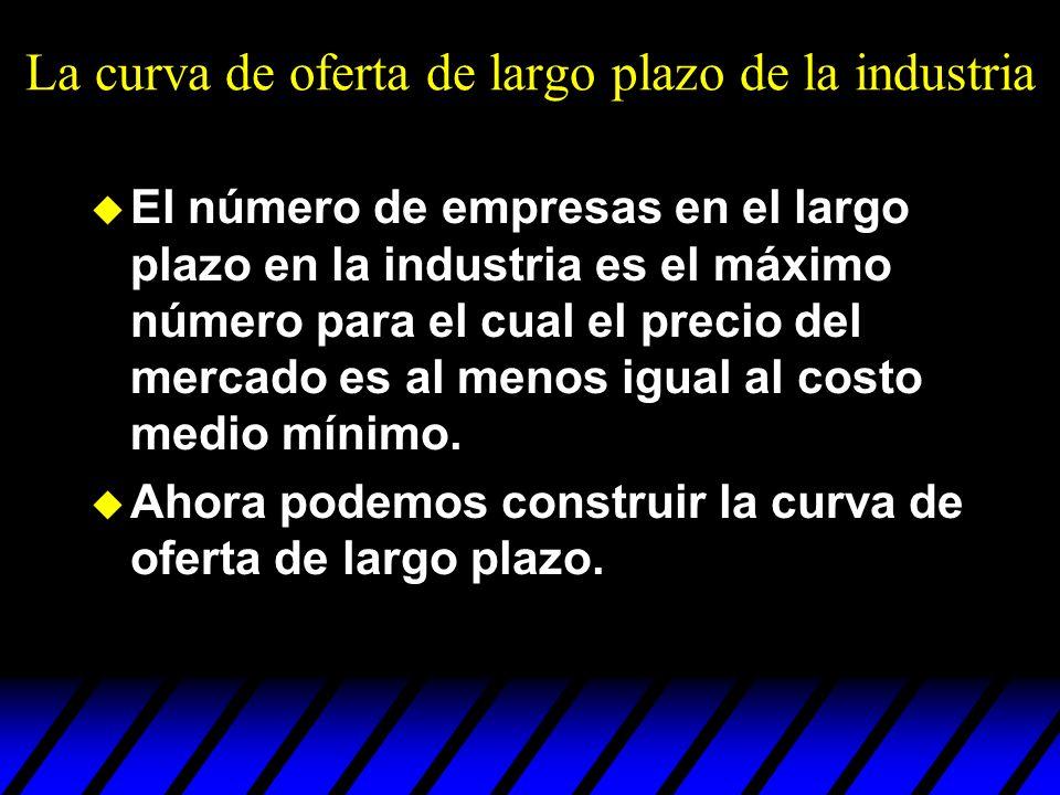 La curva de oferta de largo plazo de la industria u El número de empresas en el largo plazo en la industria es el máximo número para el cual el precio