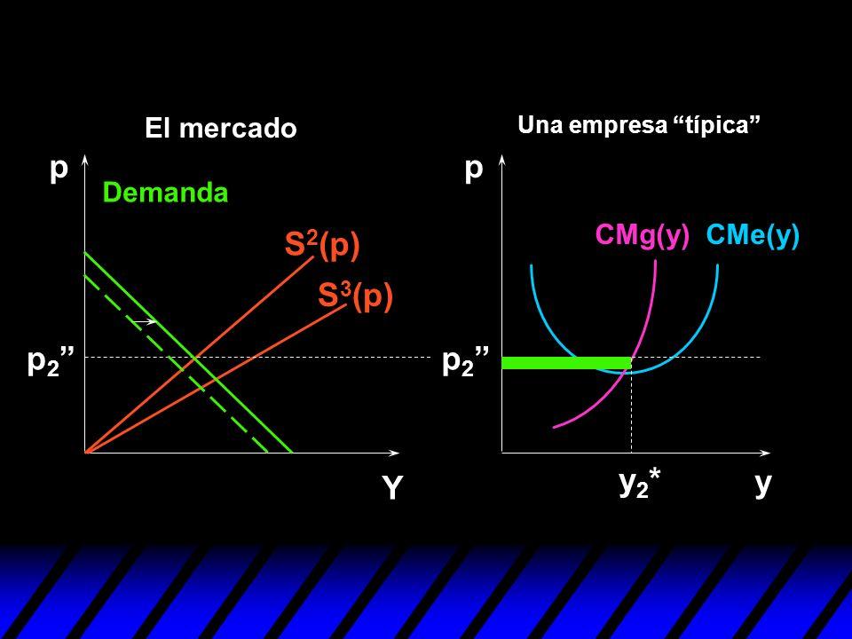 S 2 (p) S 3 (p) y pp Y y2*y2* p 2 Demanda CMe(y)CMg(y) Una empresa típica El mercado