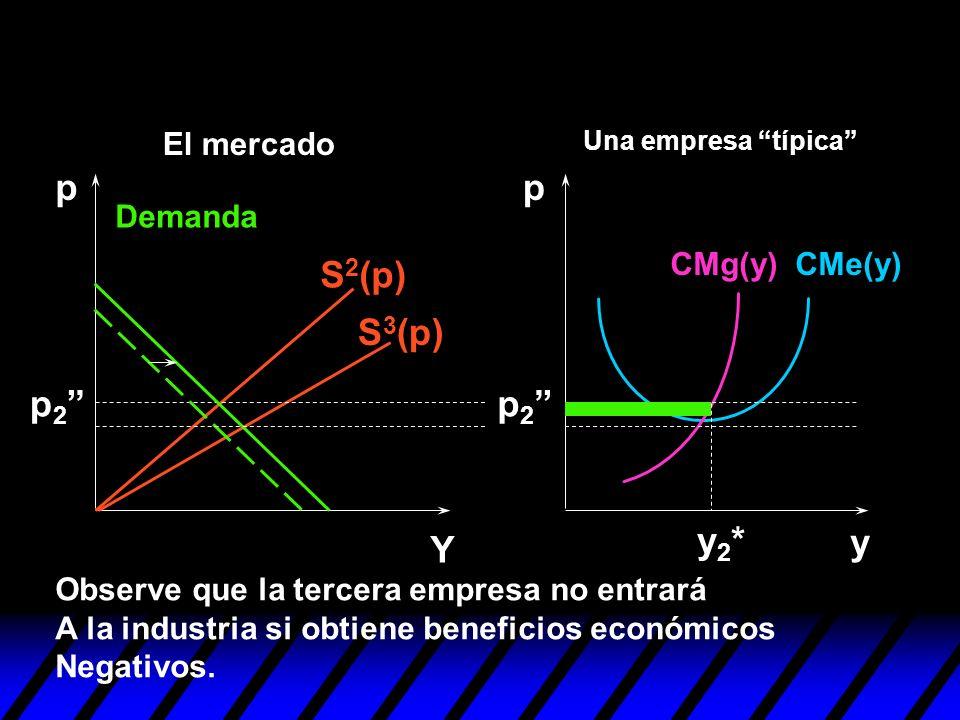 S 2 (p) S 3 (p) y pp Y y2*y2* Observe que la tercera empresa no entrará A la industria si obtiene beneficios económicos Negativos. p 2 Demanda CMe(y)C