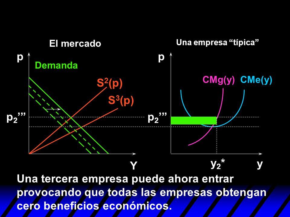 S 2 (p) S 3 (p) y pp Y y2*y2* Una tercera empresa puede ahora entrar provocando que todas las empresas obtengan cero beneficios económicos. p 2 Demand