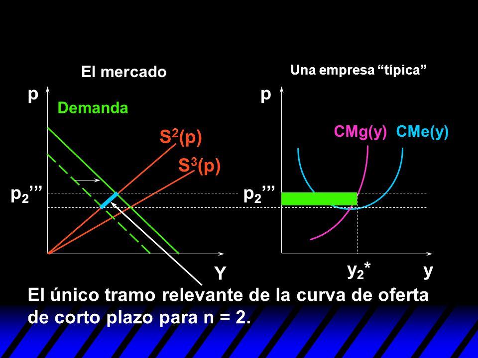S 2 (p) S 3 (p) y pp Y y2*y2* El único tramo relevante de la curva de oferta de corto plazo para n = 2. p 2 Demanda CMe(y)CMg(y) Una empresa típica El