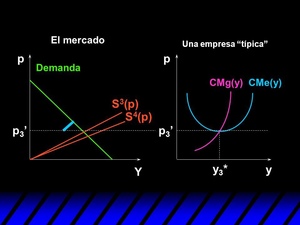 y pp Y p 3 y3*y3* S 3 (p) S 4 (p) p 3 Demanda CMe(y)CMg(y) Una empresa típica El mercado