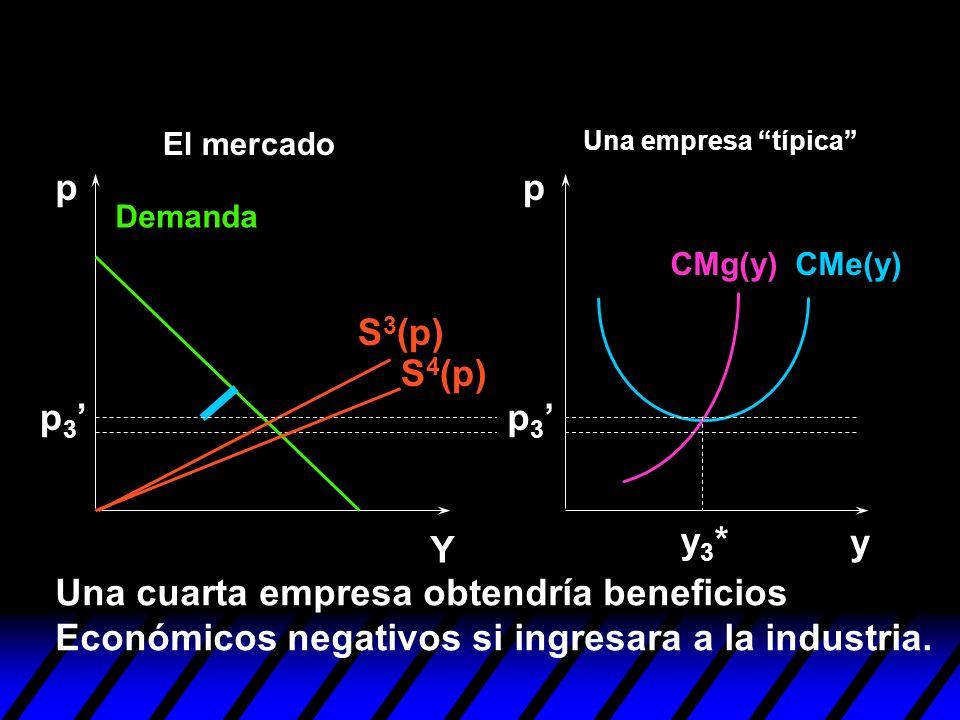 y pp Y p 3 y3*y3* Una cuarta empresa obtendría beneficios Económicos negativos si ingresara a la industria. p 3 S 3 (p) S 4 (p) Demanda CMe(y)CMg(y) U