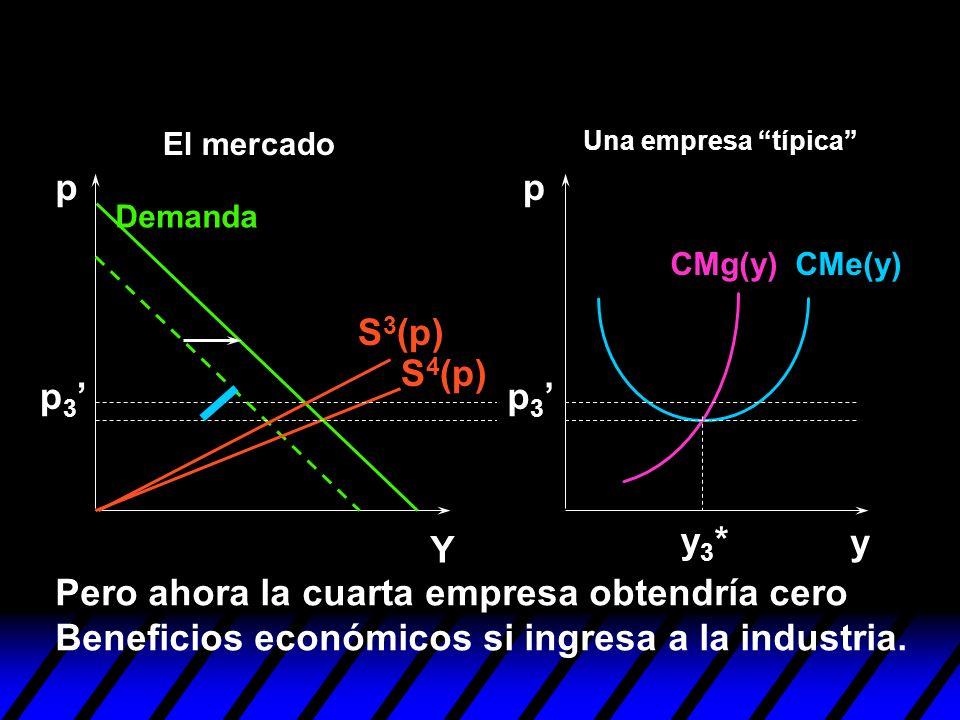 S 3 (p) y pp Y y3*y3* S 4 (p) Pero ahora la cuarta empresa obtendría cero Beneficios económicos si ingresa a la industria. p 3 Demanda CMe(y)CMg(y) Un
