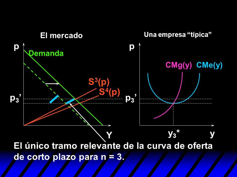 S 3 (p) y pp Y y3*y3* S 4 (p) p 3 Demanda CMe(y)CMg(y) Una empresa típica El mercado El único tramo relevante de la curva de oferta de corto plazo par