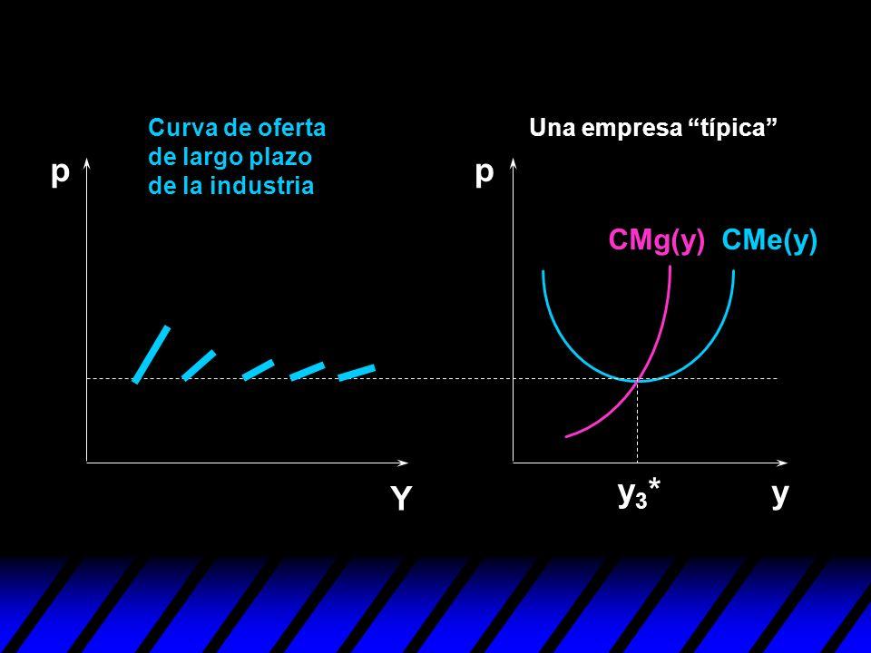 y Curva de oferta de largo plazo de la industria pp Y y3*y3* Una empresa típica CMe(y)CMg(y)