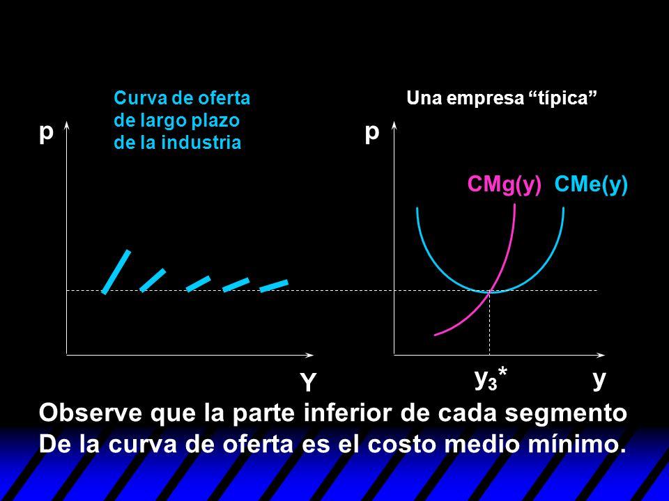 y pp Y y3*y3* Curva de oferta de largo plazo de la industria Una empresa típica CMe(y)CMg(y) Observe que la parte inferior de cada segmento De la curv