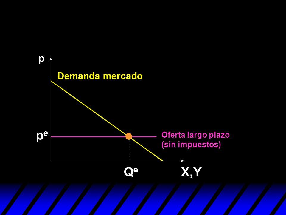 Oferta largo plazo (sin impuestos) p X,Y Demanda mercado QeQe pepe