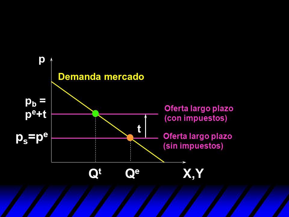p X,Y Demanda mercado QeQe p s =p e QtQt p b = p e +t t Oferta largo plazo (sin impuestos) Oferta largo plazo (con impuestos)