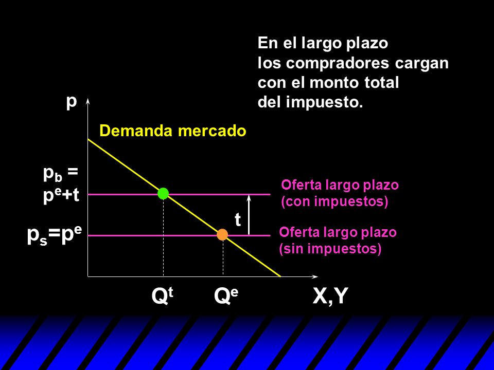 p X,YQeQe p s =p e QtQt p b = p e +t t En el largo plazo los compradores cargan con el monto total del impuesto. Demanda mercado Oferta largo plazo (s