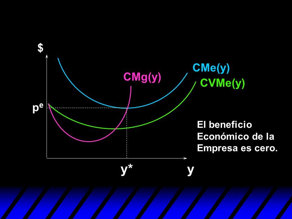 y $ CMe(y) CVMe(y) CMg(y) y* pepe El beneficio Económico de la Empresa es cero.