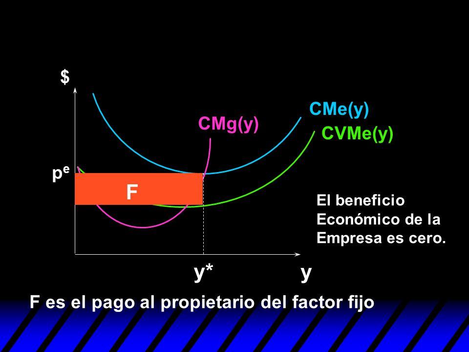 y y* pepe F F es el pago al propietario del factor fijo $ CMe(y) CVMe(y) CMg(y) El beneficio Económico de la Empresa es cero.