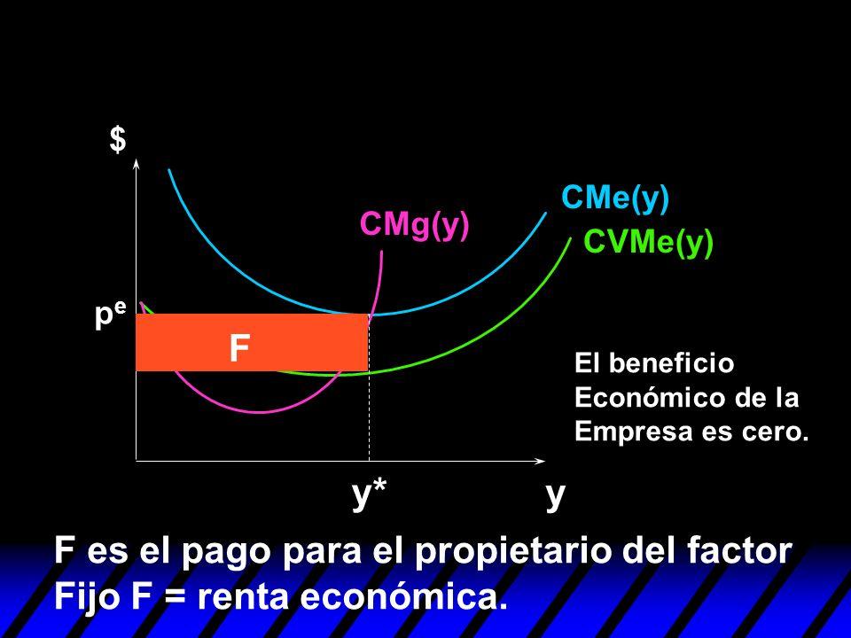 y y* pepe F F es el pago para el propietario del factor Fijo F = renta económica. $ CMe(y) CVMe(y) CMg(y) El beneficio Económico de la Empresa es cero