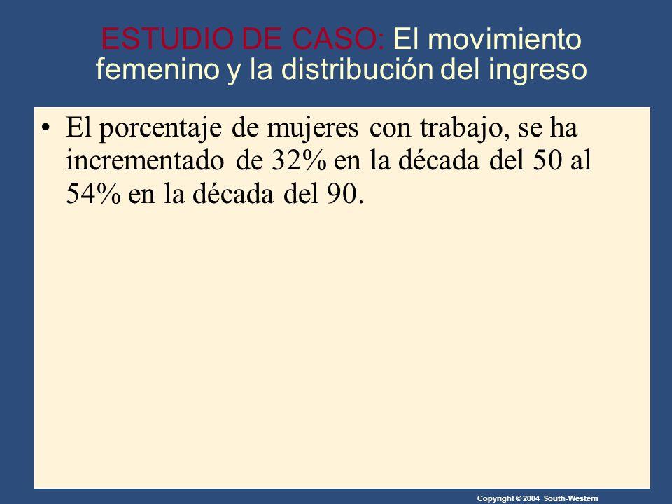 Copyright © 2004 South-Western ESTUDIO DE CASO: El movimiento femenino y la distribución del ingreso El porcentaje de mujeres con trabajo, se ha incrementado de 32% en la década del 50 al 54% en la década del 90.