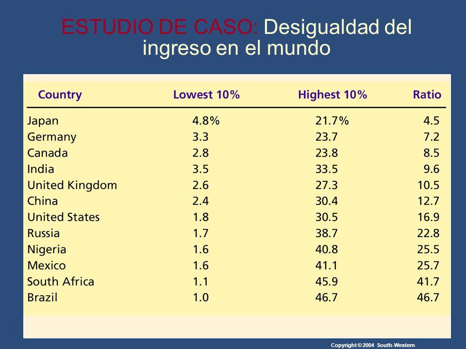 Copyright © 2004 South-Western ESTUDIO DE CASO: Desigualdad del ingreso en el mundo