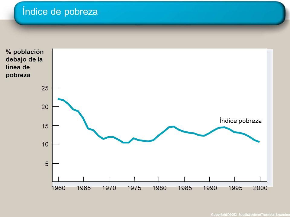 Índice de pobreza Copyright©2003 Southwestern/Thomson Learning % población debajo de la línea de pobreza 196019651970197519801985199019952000 Índice pobreza 5 10 15 20 25