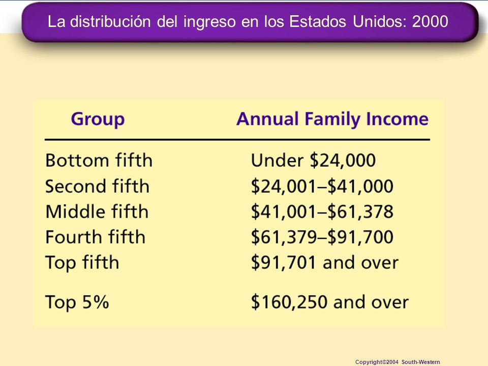 La distribución del ingreso en los Estados Unidos: 2000 Copyright©2004 South-Western