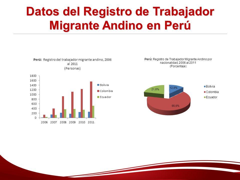 Datos del Registro de Trabajador Migrante Andino en Perú
