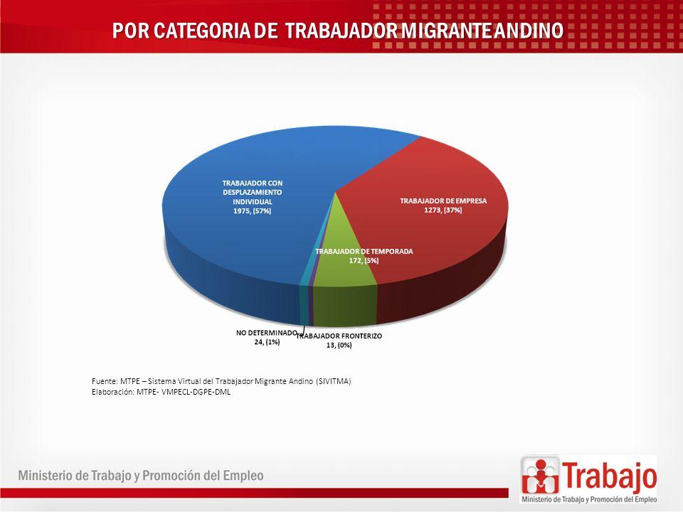 POR CATEGORIA DE TRABAJADOR MIGRANTE ANDINO Fuente: MTPE – Sistema Virtual del Trabajador Migrante Andino (SIVITMA) Elaboración: MTPE- VMPECL-DGPE-DML