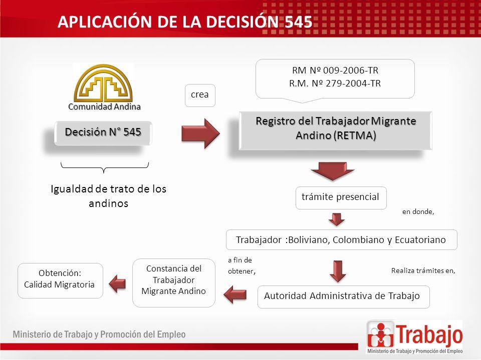 APLICACIÓN DE LA DECISIÓN 545 Crea y regula Sistema Virtual del Trabajador Migrante Andino (SIVITMA) obtiene RM N°318-2010TR DG N°001-2010-MTPE/3/17.3 RM N°318-2010TR DG N°001-2010-MTPE/3/17.3 Constancia del Trabajador Migrante Andino Visa de Trabajo Calidad Migratoria Registro del Trabajador Migrante Andino (RETMA) A CARGO DEL TRABAJADOR A CARGO DEL EMPLEADOR