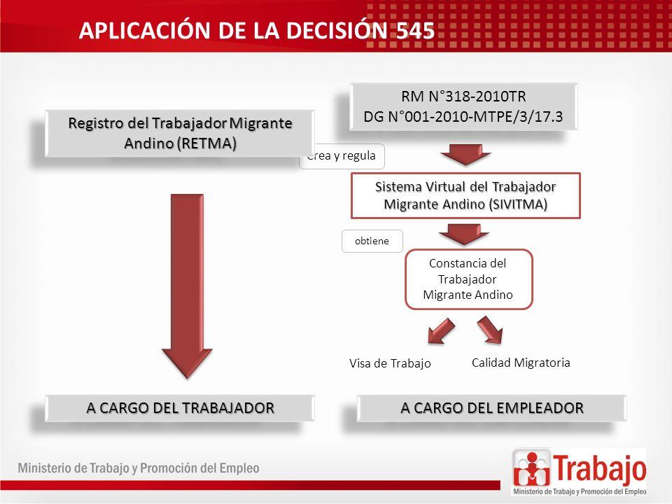 APLICACIÓN DE LA DECISIÓN 545 Crea y regula Sistema Virtual del Trabajador Migrante Andino (SIVITMA) obtiene RM N°318-2010TR DG N°001-2010-MTPE/3/17.3