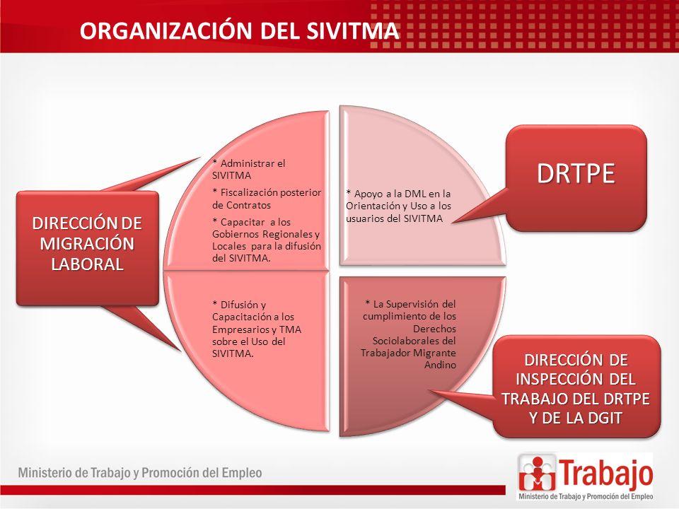 ORGANIZACIÓN DEL SIVITMA * Administrar el SIVITMA * Fiscalización posterior de Contratos * Capacitar a los Gobiernos Regionales y Locales para la difu