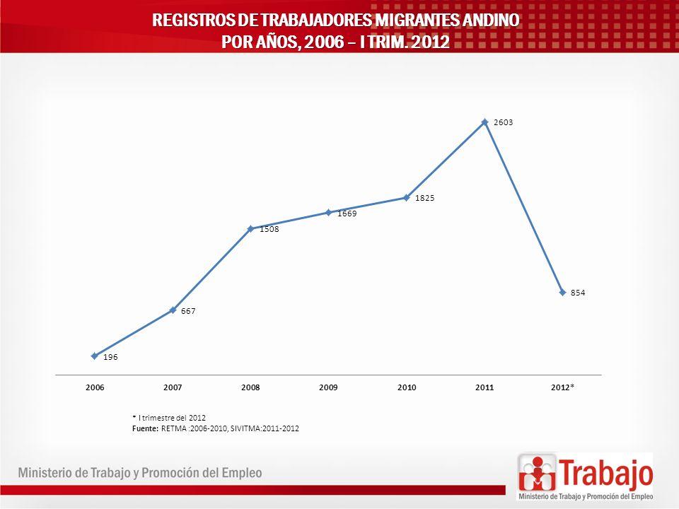 REGISTROS DE TRABAJADORES MIGRANTES ANDINO POR AÑOS, 2006 – I TRIM. 2012 * I trimestre del 2012 Fuente: RETMA :2006-2010, SIVITMA:2011-2012