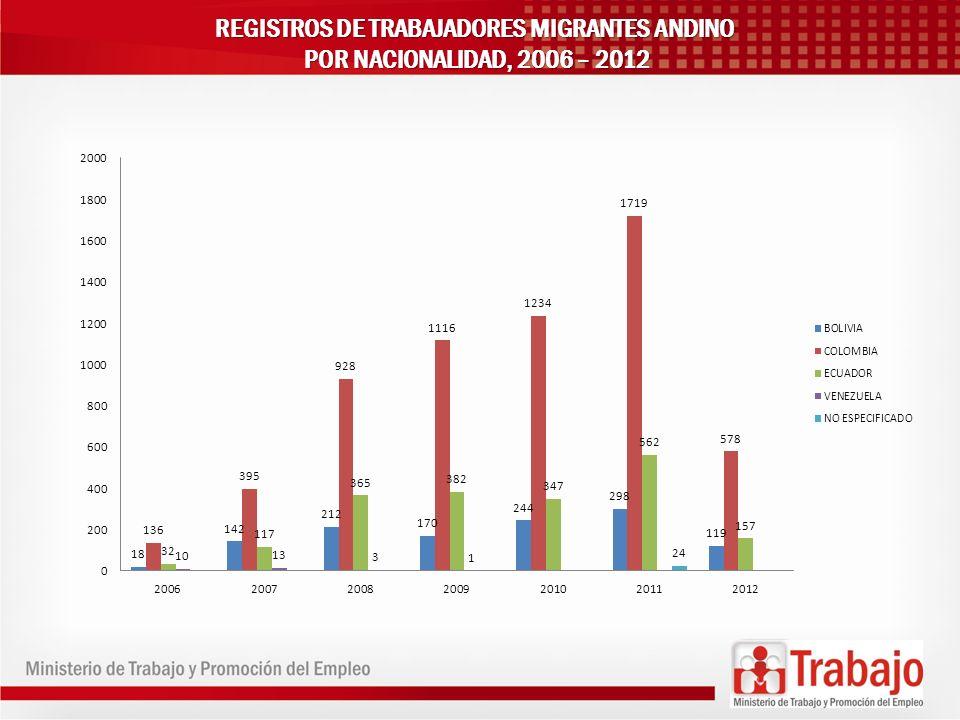 REGISTROS DE TRABAJADORES MIGRANTES ANDINO POR NACIONALIDAD, 2006 – 2012 POR NACIONALIDAD, 2006 – 2012