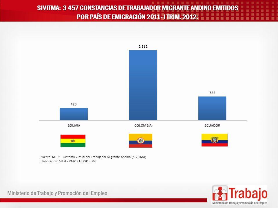 SIVITMA: 3 457 CONSTANCIAS DE TRABAJADOR MIGRANTE ANDINO EMITIDOS POR PAÍS DE EMIGRACIÓN 2011- I TRIM. 2012: Fuente: MTPE – Sistema Virtual del Trabaj