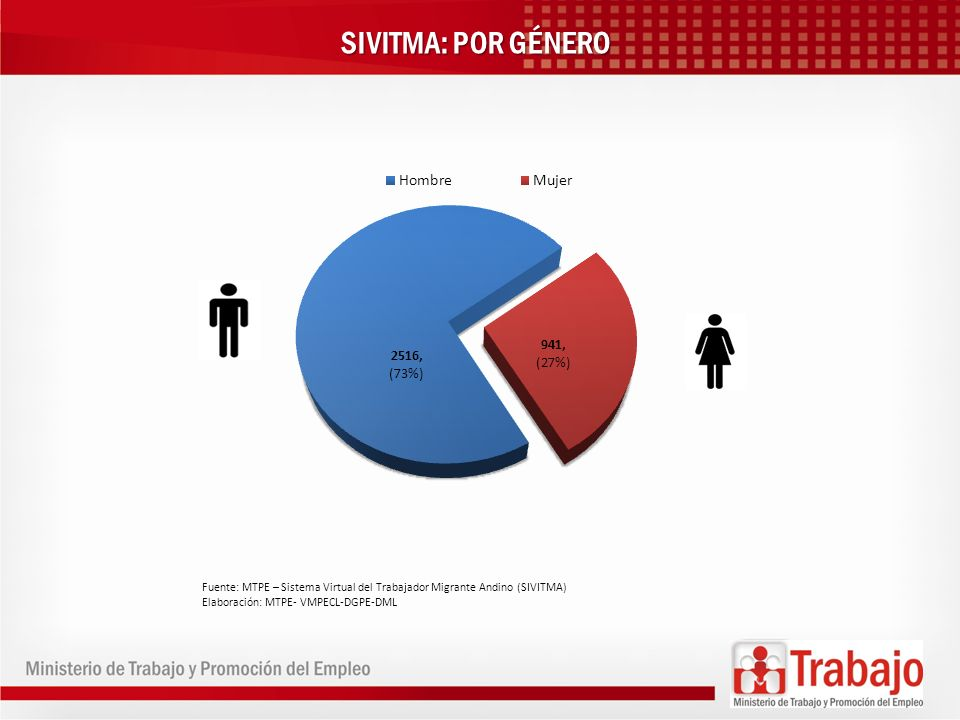 SIVITMA: POR GÉNERO Fuente: MTPE – Sistema Virtual del Trabajador Migrante Andino (SIVITMA) Elaboración: MTPE- VMPECL-DGPE-DML