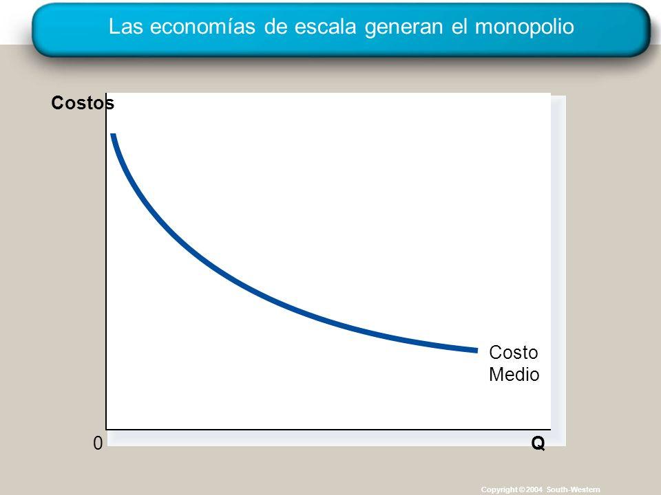 Las economías de escala generan el monopolio Copyright © 2004 South-Western Q Costo Medio 0 Costos