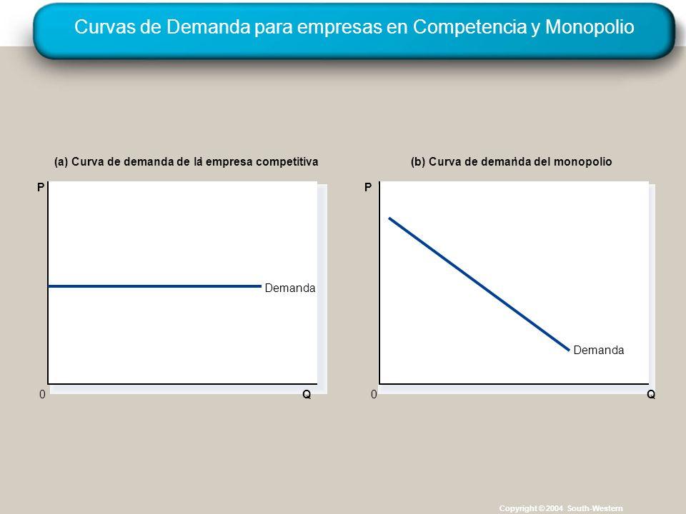 Curvas de Demanda para empresas en Competencia y Monopolio Copyright © 2004 South-Western Q Demanda (a) Curva de demanda de la empresa competitiva(b) Curva de demanda del monopolio 0 P Q 0 P Demanda