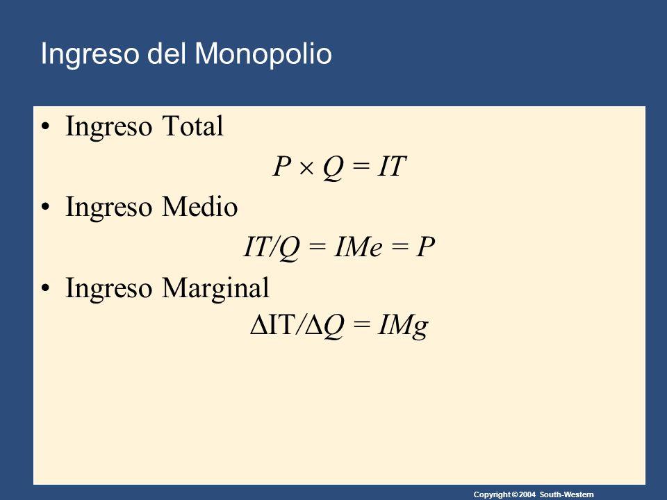 Ingreso Total, Medio y Marginal del Monopolio Copyright©2004 South-Western