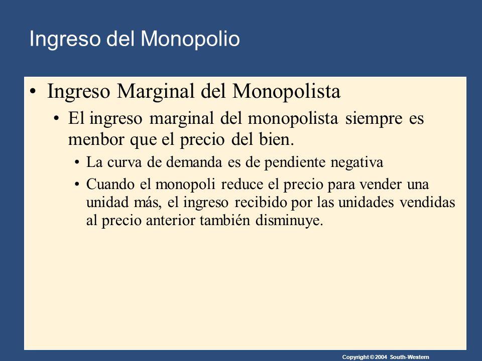 Ingreso Marginal del Monopolista El ingreso marginal del monopolista siempre es menbor que el precio del bien.